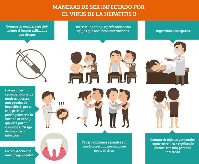 contagio de hepatitis B: infografía