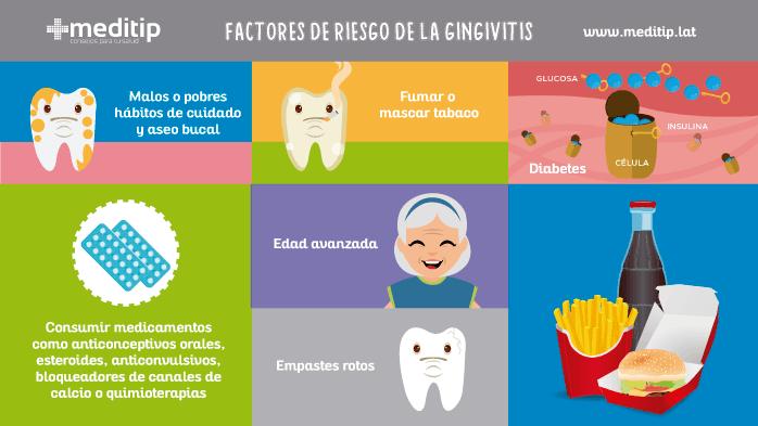 tabla de factores de riesgo de la gingivitis
