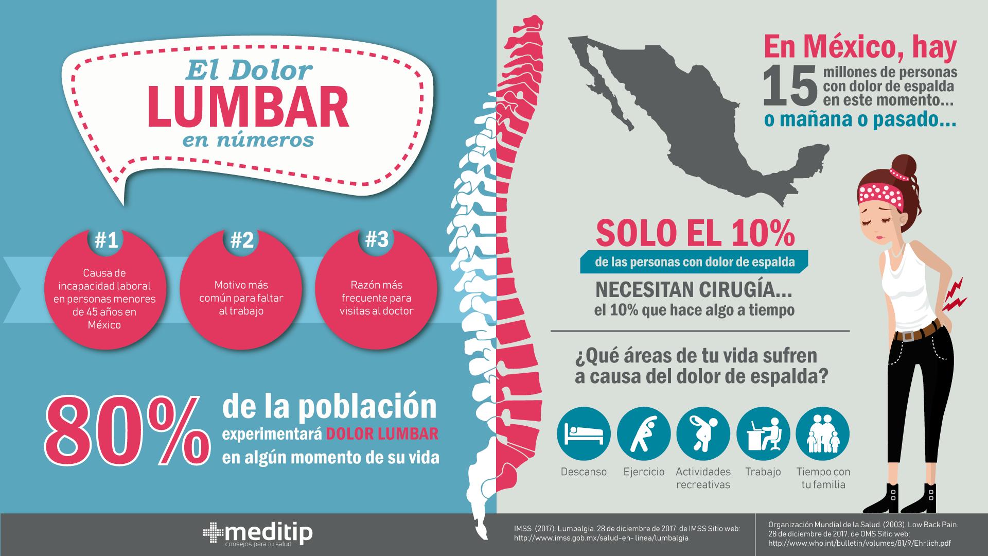 Infografía de lumbalgia