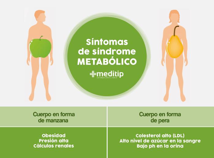 Síntomas del síndrome metabólico