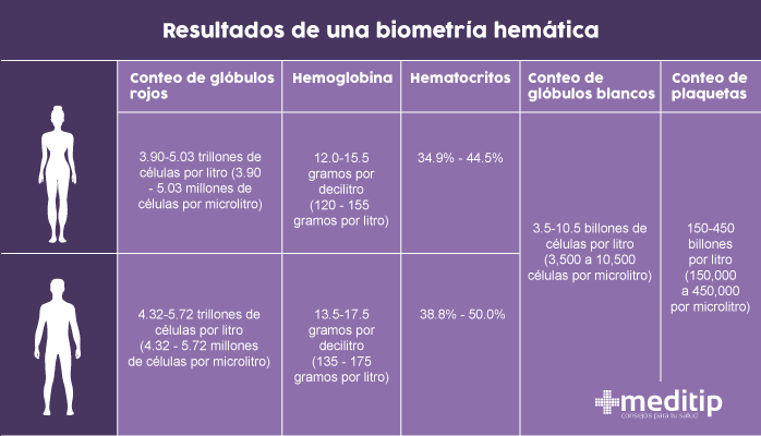 Resultados normales de una biometría hemática