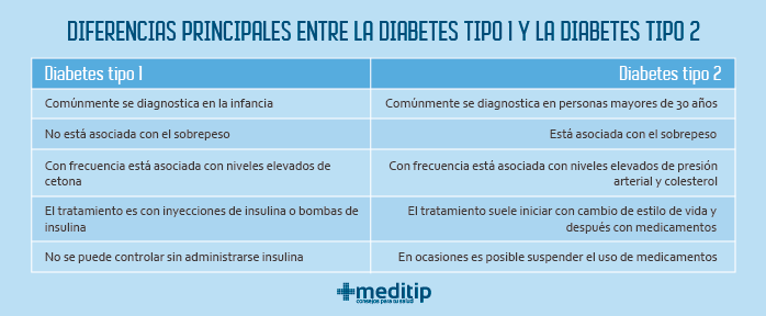 Diferencias entre diabetes tipo 1 y diabetes tipo 2