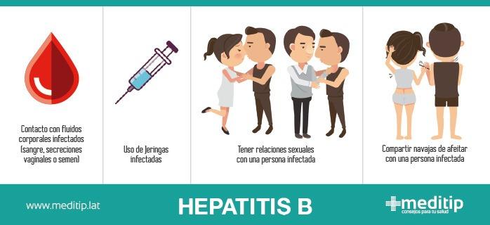 Infografía: formas de contagio de Hepatitis B
