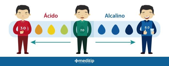 Desequilibrio de pH: pH ideal