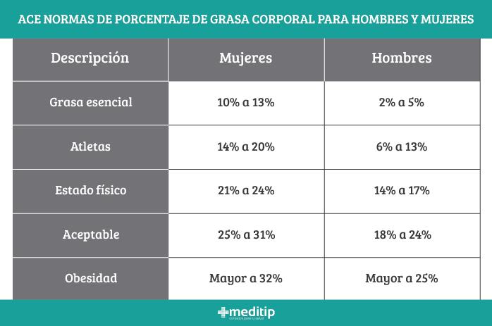 Composición corporal: porcentajes adecuados de grasa en hombres y mujeres