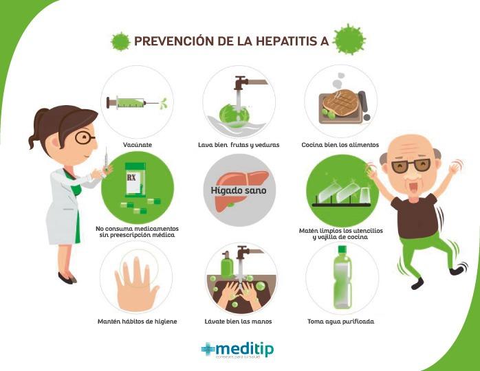 contagio de hepatitis A: prevención