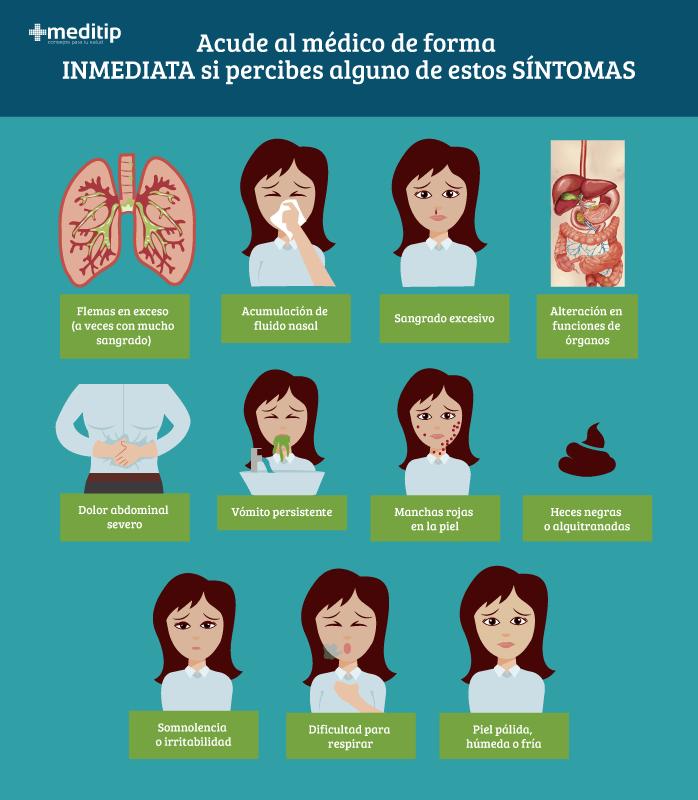 Síntomas del dengue: complicaciones