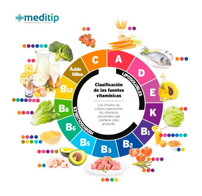 Clasificación de las fuentes vitamínicas: vitaminas liposolubles y vitaminas hidrosolubles