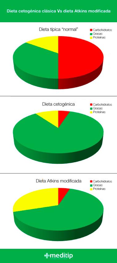 Comparación de dieta cetogénica clásica y dieta Atkins modificada para el tratamiento de la epilepsia