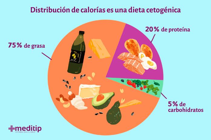 Distribución de calorías de la dieta cetogénica para el tratamiento de la epilepsia