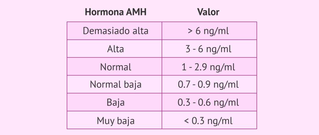 Tabla de valores de la hormona antimulleriana
