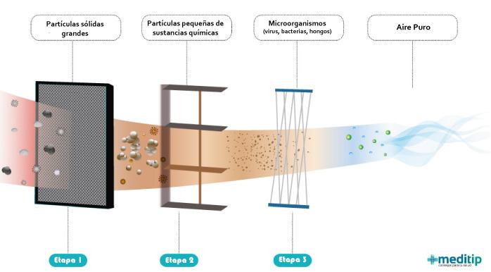 Equipos de purificación del aire y sistemas de desinfección contra materia particulada y microorganismos