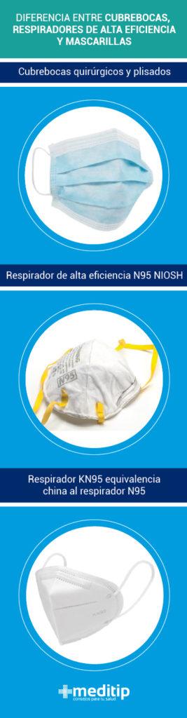 Diferencia entre cubrebocas y respiradores de alta eficiencia N95 y KN95
